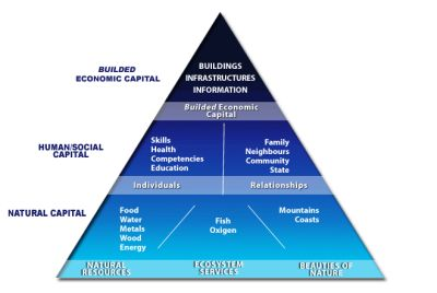 Pyramid of sustainability