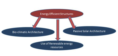 Flowchart - Energy Efficient Structures
