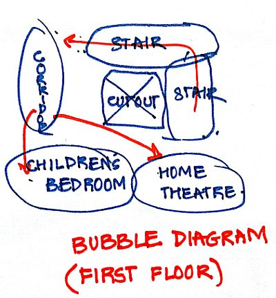 Bubble diagram for First Floor