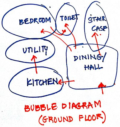 Bubble diagram for Ground Floor