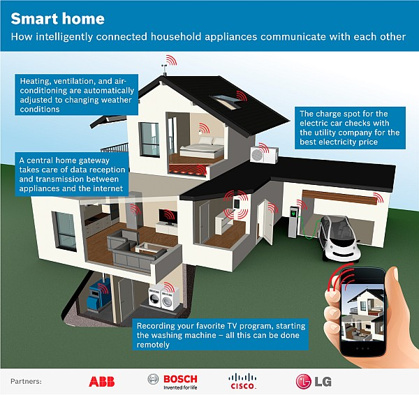 Open Home Automation Standards proposed by LG, Bosch, Cisco and ABB