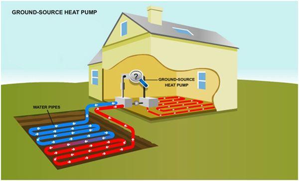 Ground Source Heat Pump | Eco House Design | Part 6